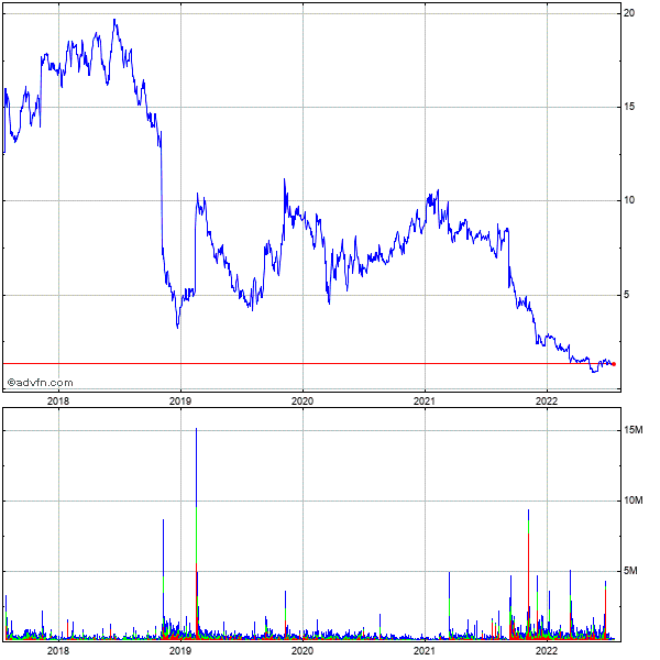 Invacare Corp 5 Year Historical Stock Chart May 2008 to May 2013