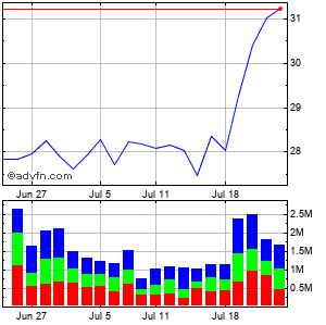 Jefferies Grp. (new) Monthly Stock Chart August 2014 to September 2014