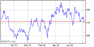 Johnson & Johnson Historical Stock Chart February 2014 to February 2015