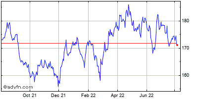 Johnson & Johnson Historical Stock Chart September 2013 to September 2014