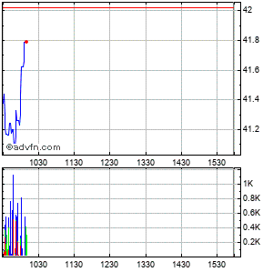 St. Joe Co. (the) Intraday Stock Chart Friday, 24 May 2013