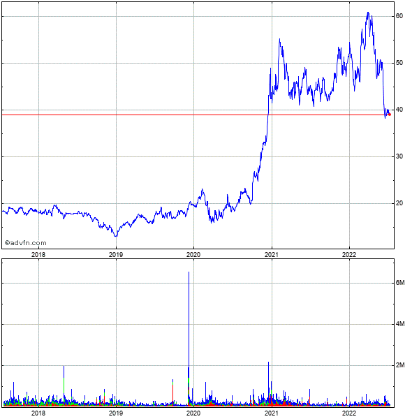 St. Joe Co. (the) 5 Year Historical Stock Chart May 2008 to May 2013