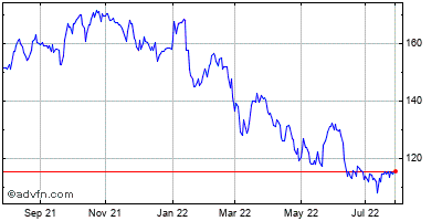 Jpmorgan Chase & Co. Historical Stock Chart March 2014 to March 2015