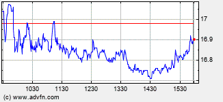 Adesa Intraday Stock Chart