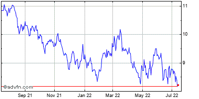 Korea Electric Power (korea) Historical Stock Chart April 2014 to April 2015