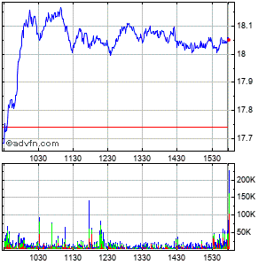 Keycorp (new) Intraday Stock Chart Tuesday, 21 May 2013