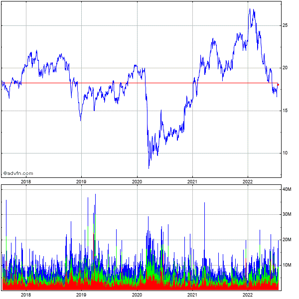 Keycorp (new) 5 Year Historical Stock Chart May 2008 to May 2013