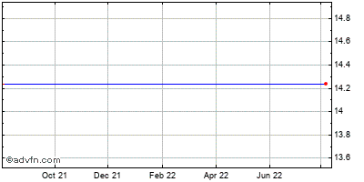 King Pharmaceuticals, Inc. Historical Stock Chart October 2013 to October 2014