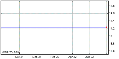 King Pharmaceuticals, Inc. Historical Stock Chart May 2014 to May 2015