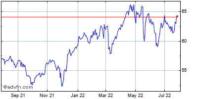 Coca-cola Co (the) Historical Stock Chart January 2014 to January 2015