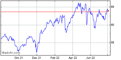 Coca-cola Co (the) Historical Stock Chart May 2012 to May 2013