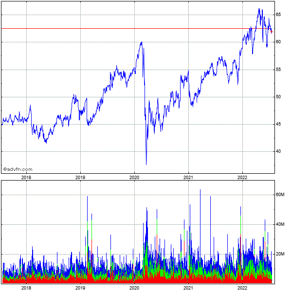 Coca-cola Co (the) 5 Year Historical Stock Chart May 2008 to May 2013