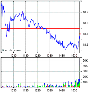 Kite Realty Grp. Trust Intraday Stock Chart Friday, 24 October 2014