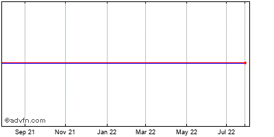 Str Pd 8 Corts Aon A Historical Stock Chart February 2015 to February 2016
