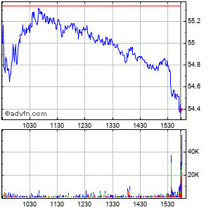 Loews Corp. Intraday Stock Chart Tuesday, 21 May 2013