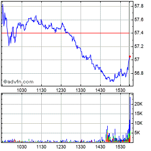 Loews Corp. Intraday Stock Chart Friday, 27 March 2015