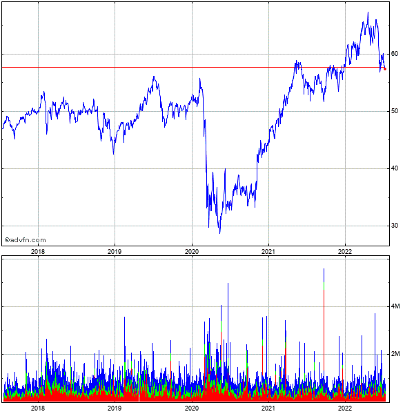 Loews Corp. 5 Year Historical Stock Chart May 2008 to May 2013
