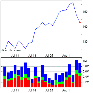 Lear Corp. Monthly Stock Chart April 2013 to May 2013