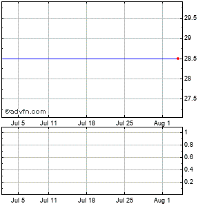 Lee Enterprises, Inc. Monthly Stock Chart October 2014 to November 2014