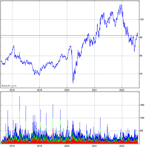 Lennar Corp. 5 Year Historical Stock Chart May 2008 to May 2013