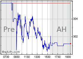 Intraday Lilly Eli chart