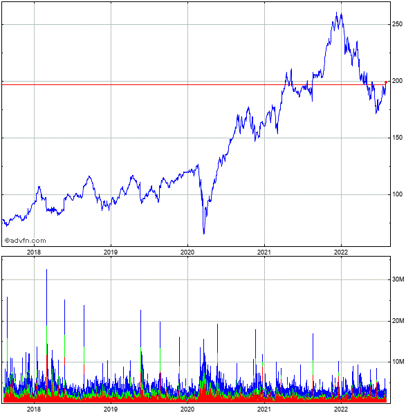 Lowes Companies 5 Year Historical Stock Chart October 2009 to October 2014