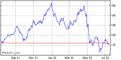 Lsi Corp Historical Stock Chart November 2013 to November 2014