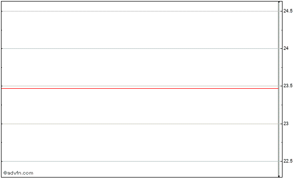 Leucadia National Corp. Intraday Stock Chart Friday, 31 October 2014
