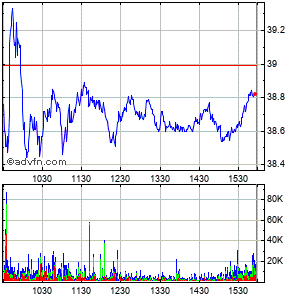 Las Vegas Sands Corp Intraday Stock Chart Saturday, 25 May 2013