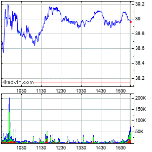 Las Vegas Sands Corp Intraday Stock Chart Tuesday, 01 December 2015