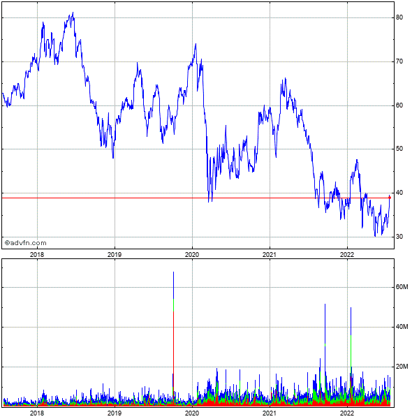 Las Vegas Sands Corp 5 Year Historical Stock Chart May 2008 to May 2013