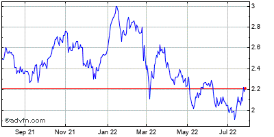 Lloyds Banking Grp. Historical Stock Chart May 2012 to May 2013