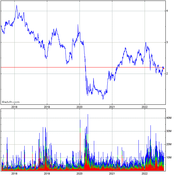 Lloyds Banking Grp. 5 Year Historical Stock Chart May 2008 to May 2013
