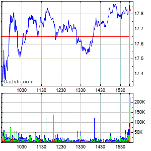 Macys Intraday Stock Chart Saturday, 06 February 2016
