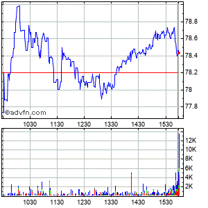 Manpower Inc. (wi) Intraday Stock Chart Monday, 30 March 2015