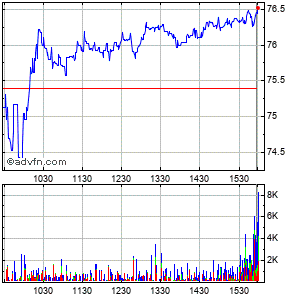 Manpower Inc. (wi) Intraday Stock Chart Friday, 24 May 2013