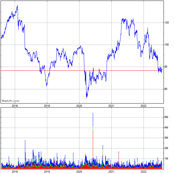 Manpower Inc. (wi) 5 Year Historical Stock Chart May 2008 to May 2013