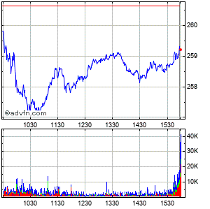 Mcdonalds Corp Intraday Stock Chart Friday, 24 May 2013