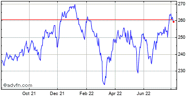 Mcdonalds Corp Historical Stock Chart May 2012 to May 2013