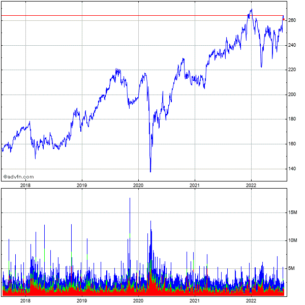 Mcdonalds Corp 5 Year Historical Stock Chart May 2008 to May 2013