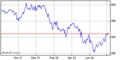 Moodys Corp. Historical Stock Chart September 2013 to September 2014
