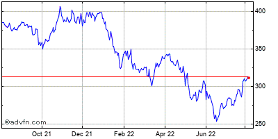 Moodys Corp. Historical Stock Chart May 2012 to May 2013