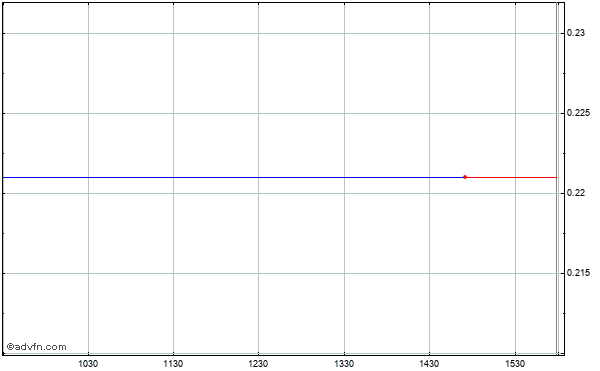 Ml S&p 500 Mitts Intraday Stock Chart Thursday, 23 October 2014