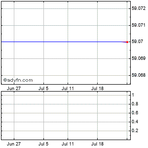 Meredith Corp. Monthly Stock Chart December 2014 to January 2015