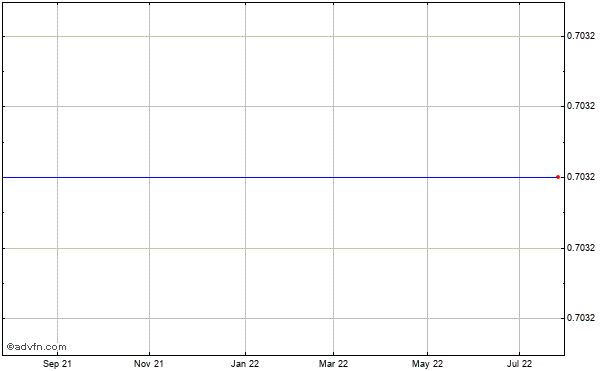 Mcdermott International (panama) Historical Stock Chart October 2013 to October 2014