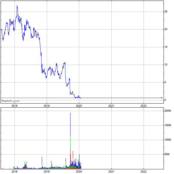 Mcdermott International (panama) 5 Year Historical Stock Chart May 2008 to May 2013
