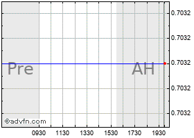 Intraday Mcdermott chart