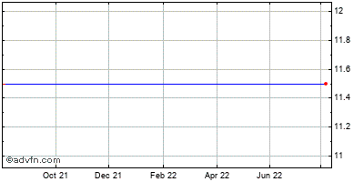 Midas, Inc. Historical Stock Chart July 2014 to July 2015
