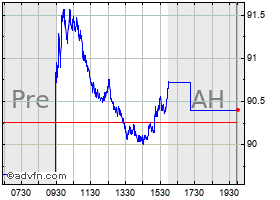 Intraday Medtronic chart