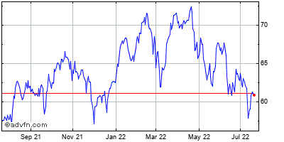Metlife Historical Stock Chart November 2013 to November 2014